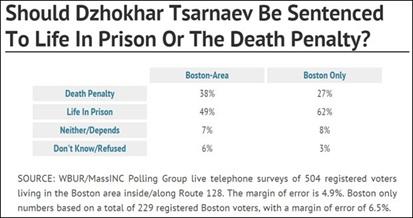 Boston Marathon Bomber poll