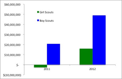 financial success of boy scouts vs girl scouts what s the