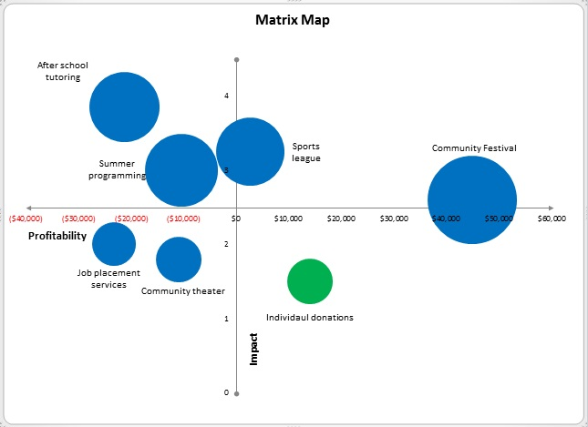 Map For Nonprofits The Matrix Map: A Powerful Tool for Mission Focused Nonprofits