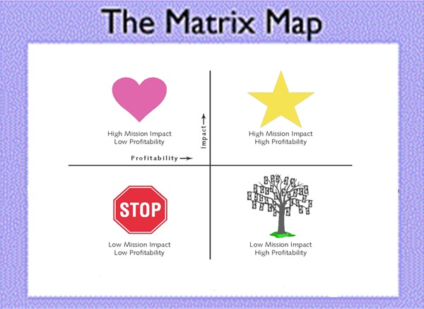 Matrix Map