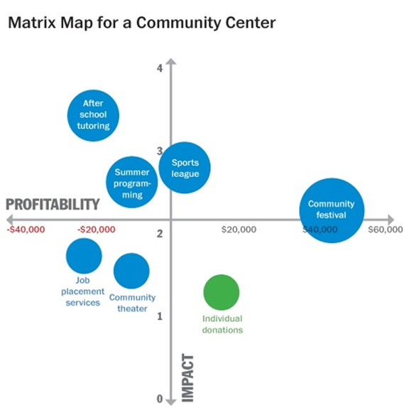 The Map Showcases Integration Between Mission Impact And Financial Profitability Or What Is Sometimes Called Dual Bottom Line Of Nonprofits Matrix